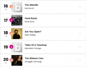 Noctorum's THE AFTERLIFE makes four (!) BILLBOARD CHARTS